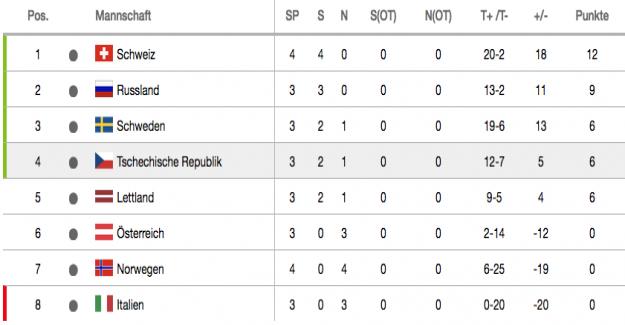 Hockey-coupe du monde: Suisse, la Course continue – 4:1 contre la Norvège - Vue