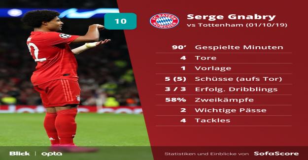Football: le Bayern et Tottenham en Ligue des Champions de Vue